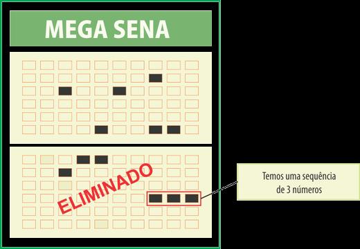 Exemplo de uma sequência de 3