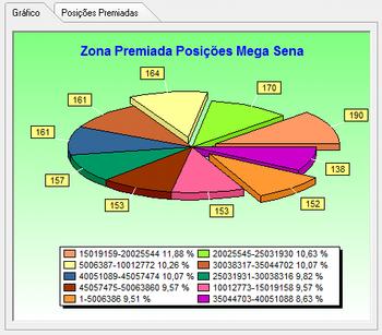 estatistica_zona_grafico