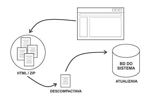 Modelo  no qual o sistema tinha que baixar os arquivos, descompactar para assim realizar a atualização