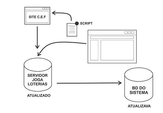 Neste novo método, o processo é mais simples e o usuário tem sempre os últimos resultados atualizados