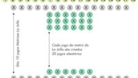 Jogo especial da Mega Virada: 18 dezenas com matrizes La Jolla / Jogos Aleatórios Por Linha