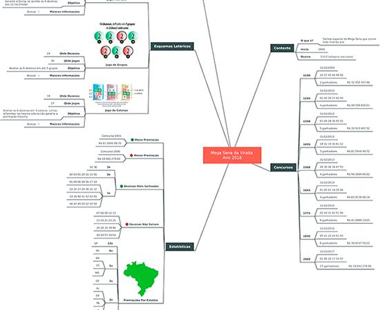 Mapa Mental – Mega Sena Virada 2018